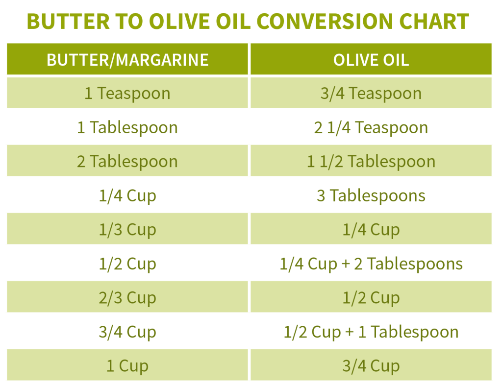 butter to olive conversion chart